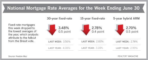 mortgage,interest rates,national,real estate,loans